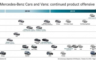 Mercedes-Benz prepared for 2019 more new products
